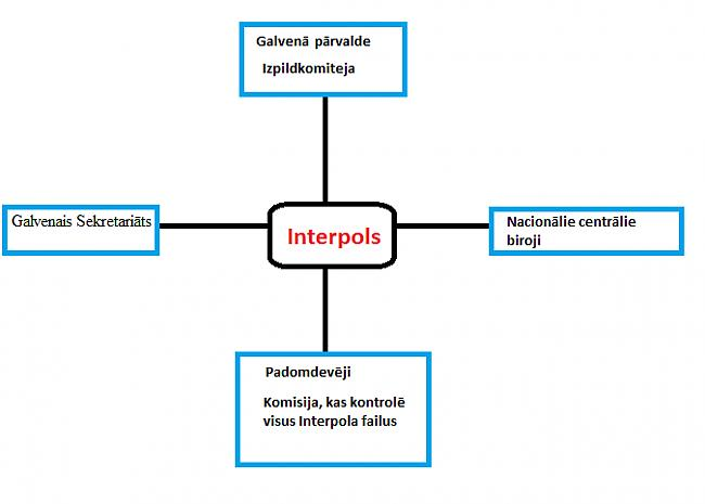 Interpola vadības shēma Autors: EverybodyLies Interpols!