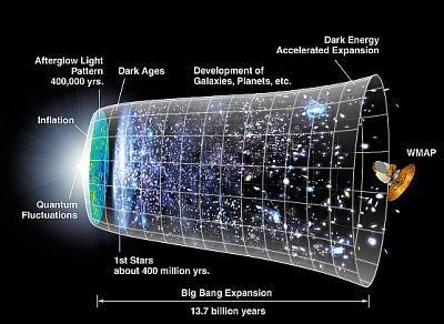 WMAP veikums Autors: Fosilija Visuma noslēpumi...
