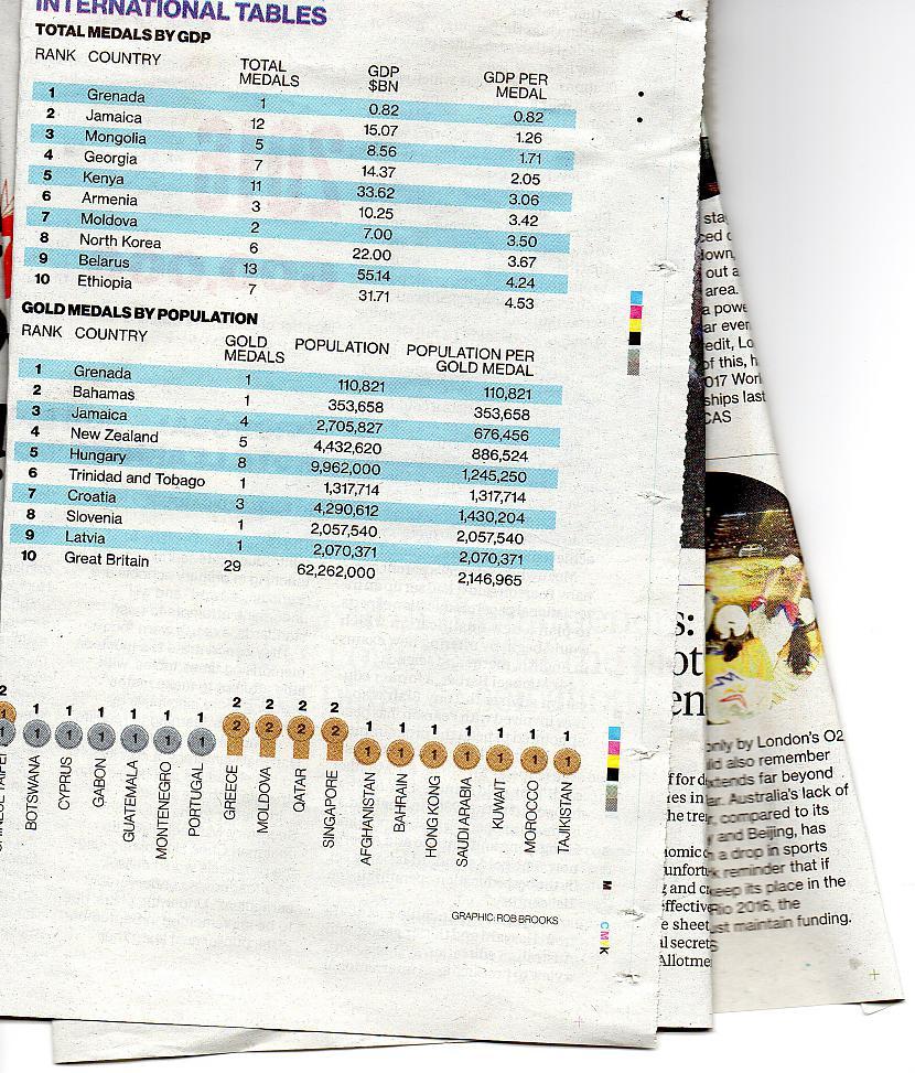apakscaronā tabulu neskataties... Autors: spaii Mūsu Olimpieši avīzēs 2