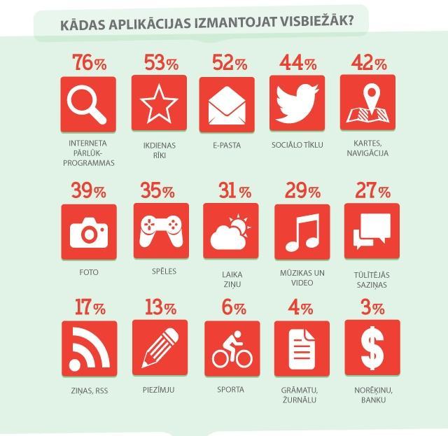 Autors: patriboks Mobilo aplikāciju lietojums Latvijā