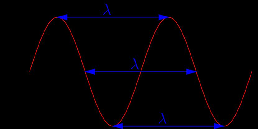 Viļņas garuma formulas... Autors: Fosilija 5 fizikas fakti, kuri tev patiks. [5]