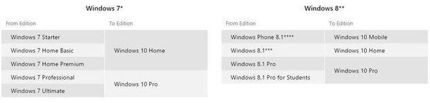 Ja jūs esat īpascaronnieki... Autors: vodkam Windows 10 jaunā versija klāt