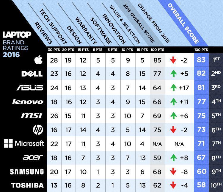 Scaroneit varat pavērot... Autors: Datuvelv Kura kompānija ražo labākos portatīvos datorus?