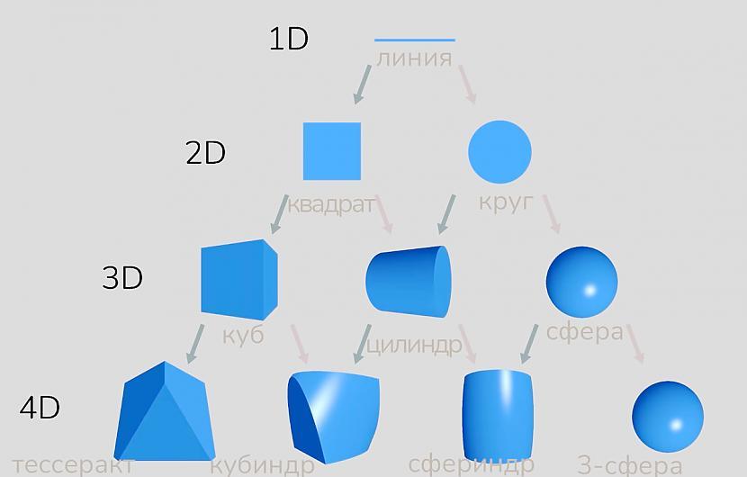 Autors: Strāvonis Hipertelpa vai četru dimensiju objekti
